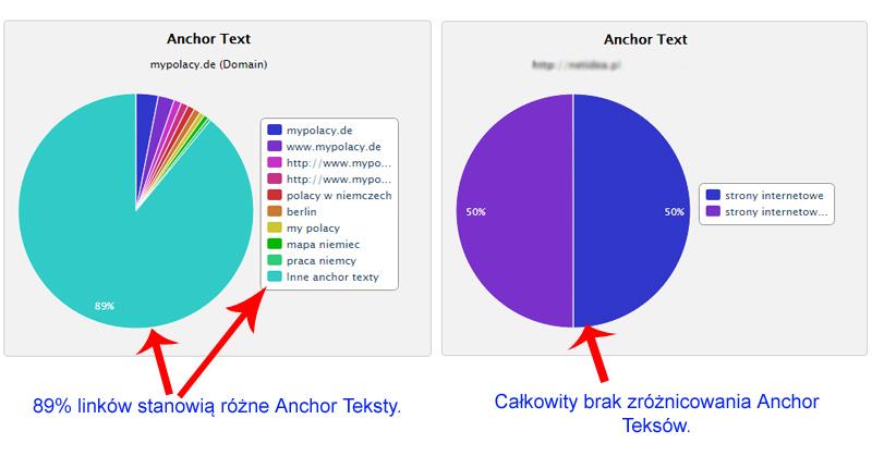 anchor teksty